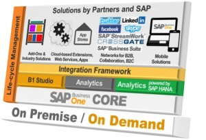SAP Business One Solution Stack